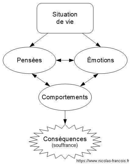 Modèle TCC (Thérapies Cognitives et Comportementales)